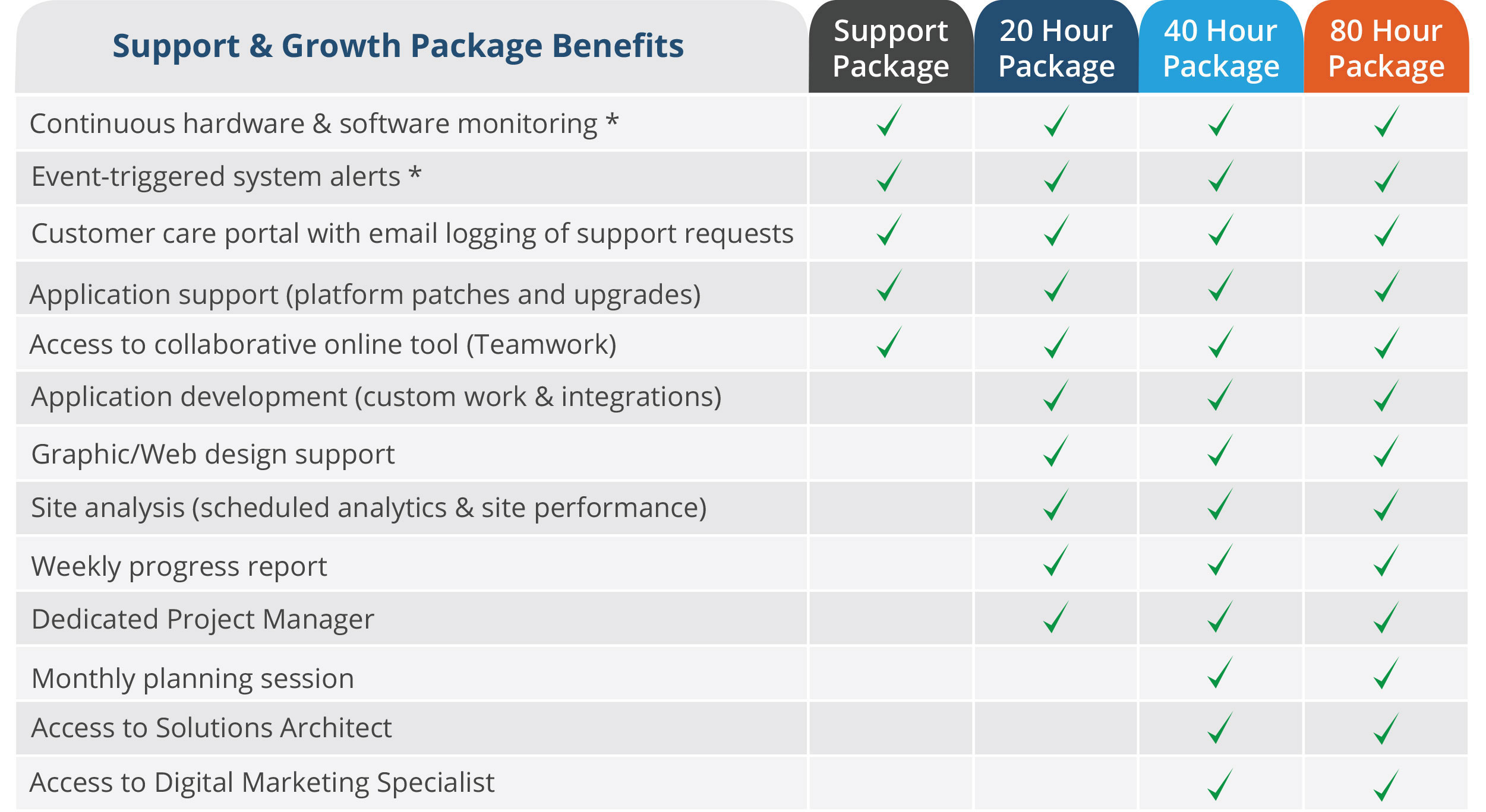 Support & Growth Packages
