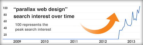 Chart showing recent popularity of parallax web design.