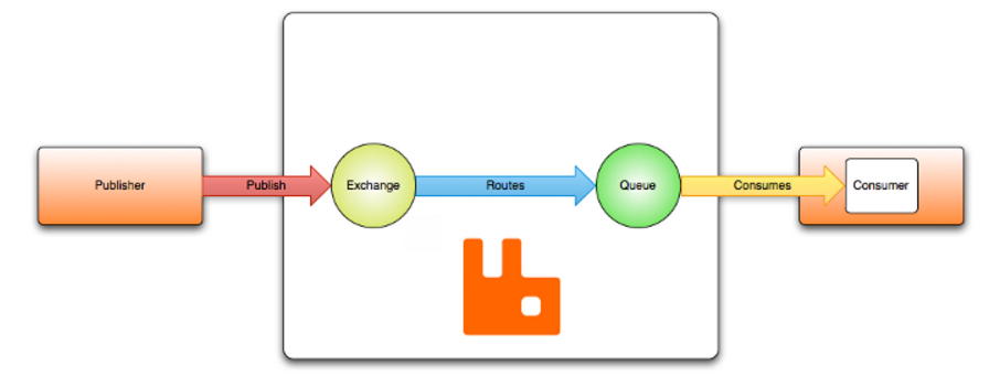 The Power of RabbitMQ | Unleashed Technologies