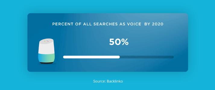 Optimize for Voice Search | Unleashed Technologies