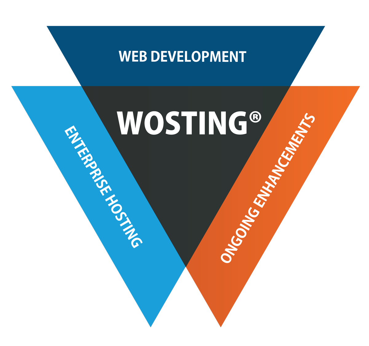Wosting with web and hosting services combined.