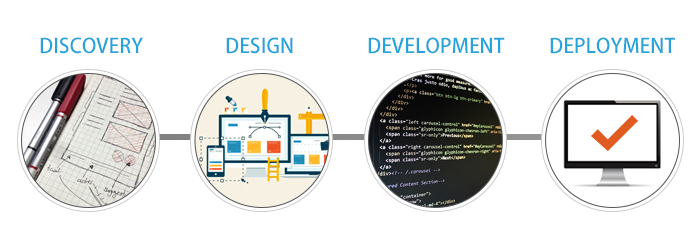 Web Development process of Discovery, Design, Development, and Deployment.